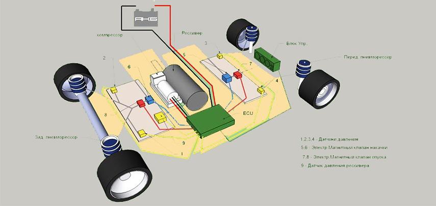 Схема работы пневматической подвески